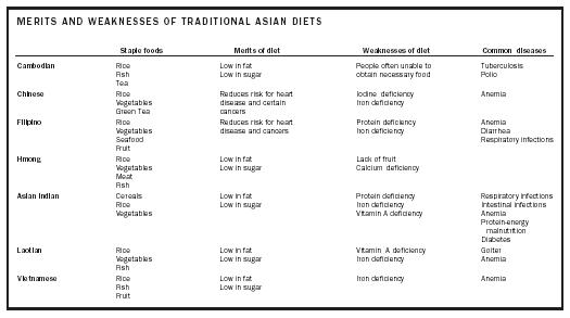 MERITS AND WEAKNESSES OF TRADITIONAL ASIAN DIETS