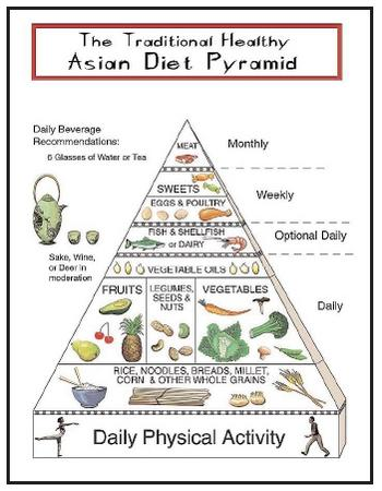 The plant-based Asian diet, with its heavy reliance on rice, is reflected in the Asian food pyramid. The Asian diet does not include much meat or dairy and is low in total fat. [2000 Oldways Preservation & Exchange Trust. Reproduced by permission.]