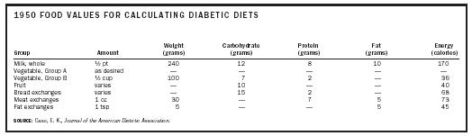 1950 FOOD VALUES FOR CALCULATING DIABETIC DIETS