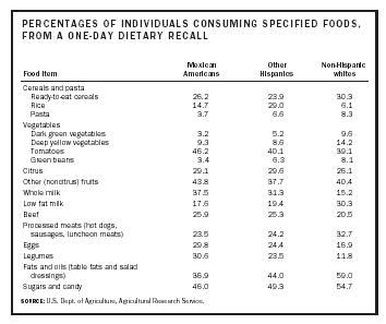 PERCENTAGES OF INDIVIDUALS CONSUMING SPECIFIED FOODS, FROM A ONE-DAY DIETARY RECALL